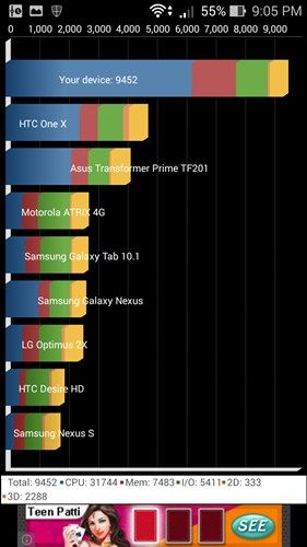 Asus Zenfone 5 Review with Kitkat 4.4.2 - Quadrant Benchmark